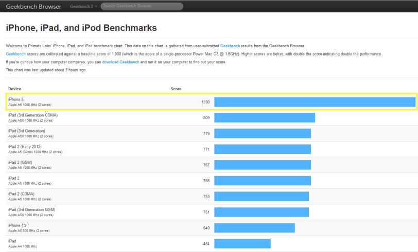 """Samsung Galaxy S III """"aplasta"""" el iPhone 5 en los puntos de referencia. Crap-iphone5-benchmark"""